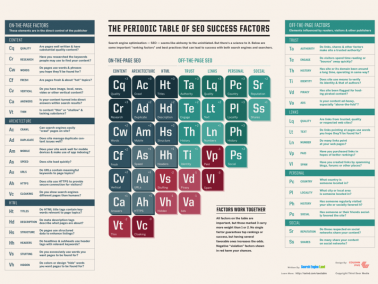 Periodic-Table-of-SEO.png