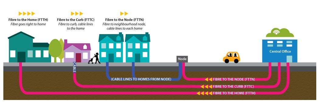 FTTH FTTN and FTTP diagram