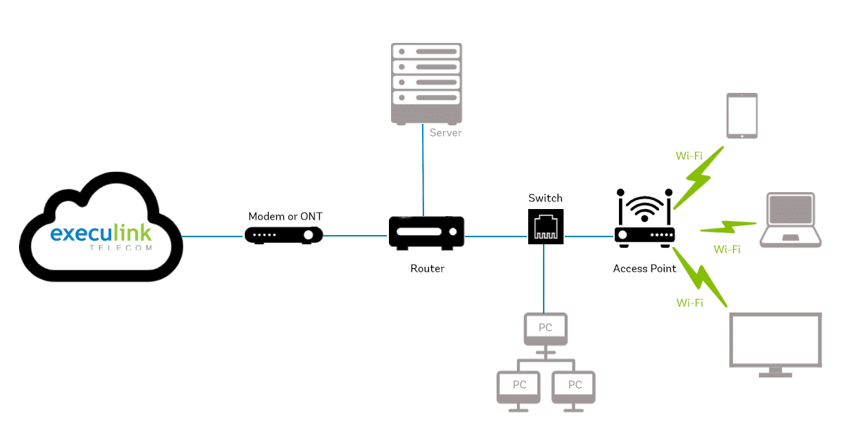 router and access point diagram